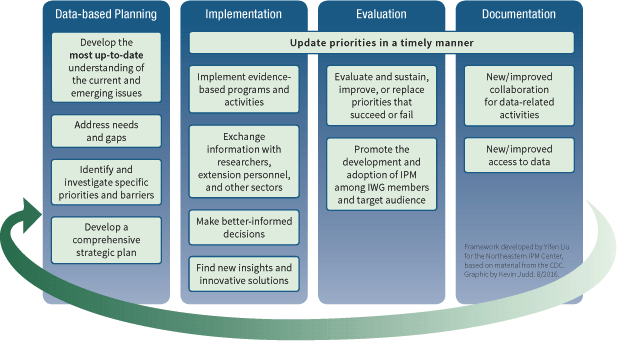 Evaluation framework diagram