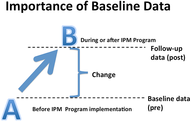 Diagram showing a change from baseline data.