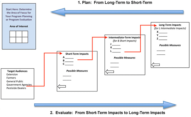 Plan: from long-term to short-term. Evaluate: from short-term to long-term.