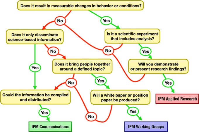 Project Decision Tree