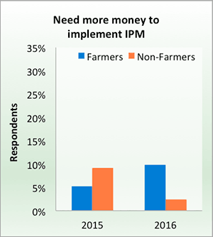 Need more money to implement IPM