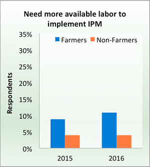 Need more labor to implement IPM