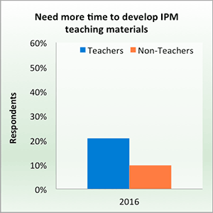 Need more time to develop IPM teaching materials