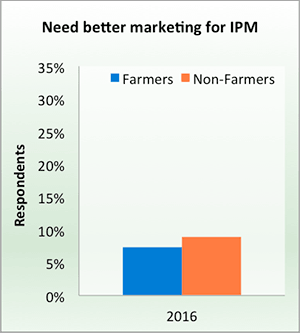 Need better marketing for IPM