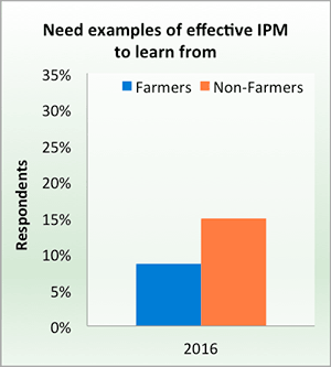 Need examples of effective IPM to learn from