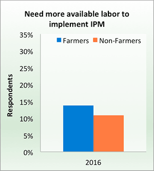Need more available labor to implement IPM